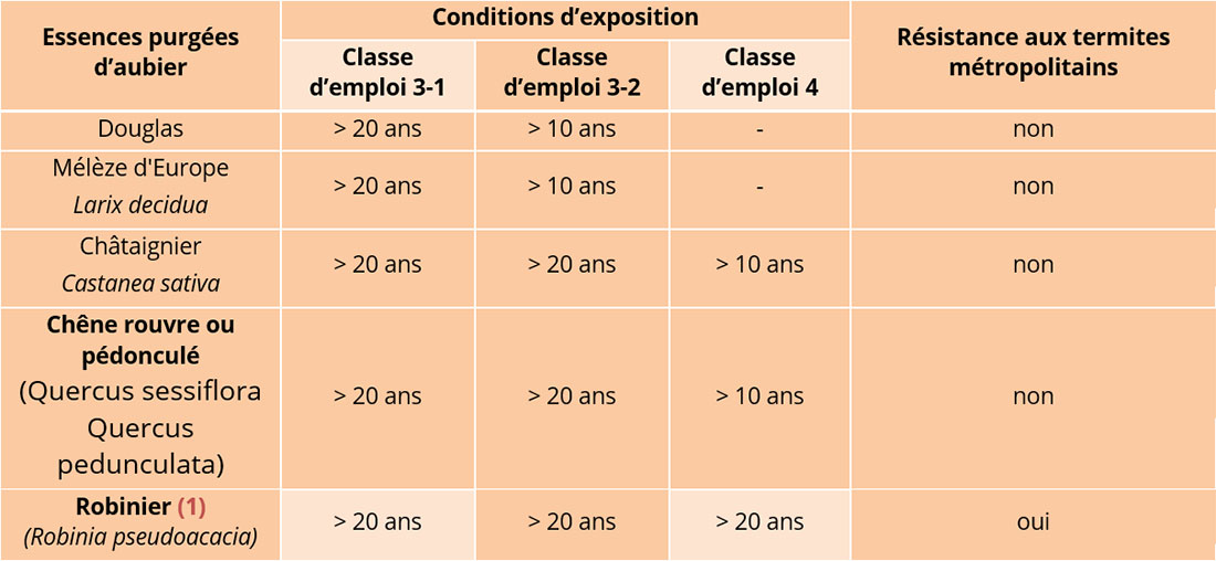 Compatibilite-des-principales-essences-resineuses